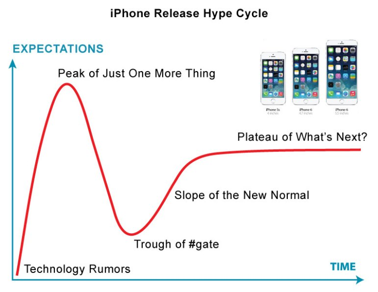 iPhone-Release-Hype-Cycle