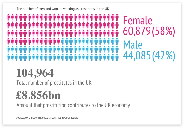 prostitution-in-the-uk